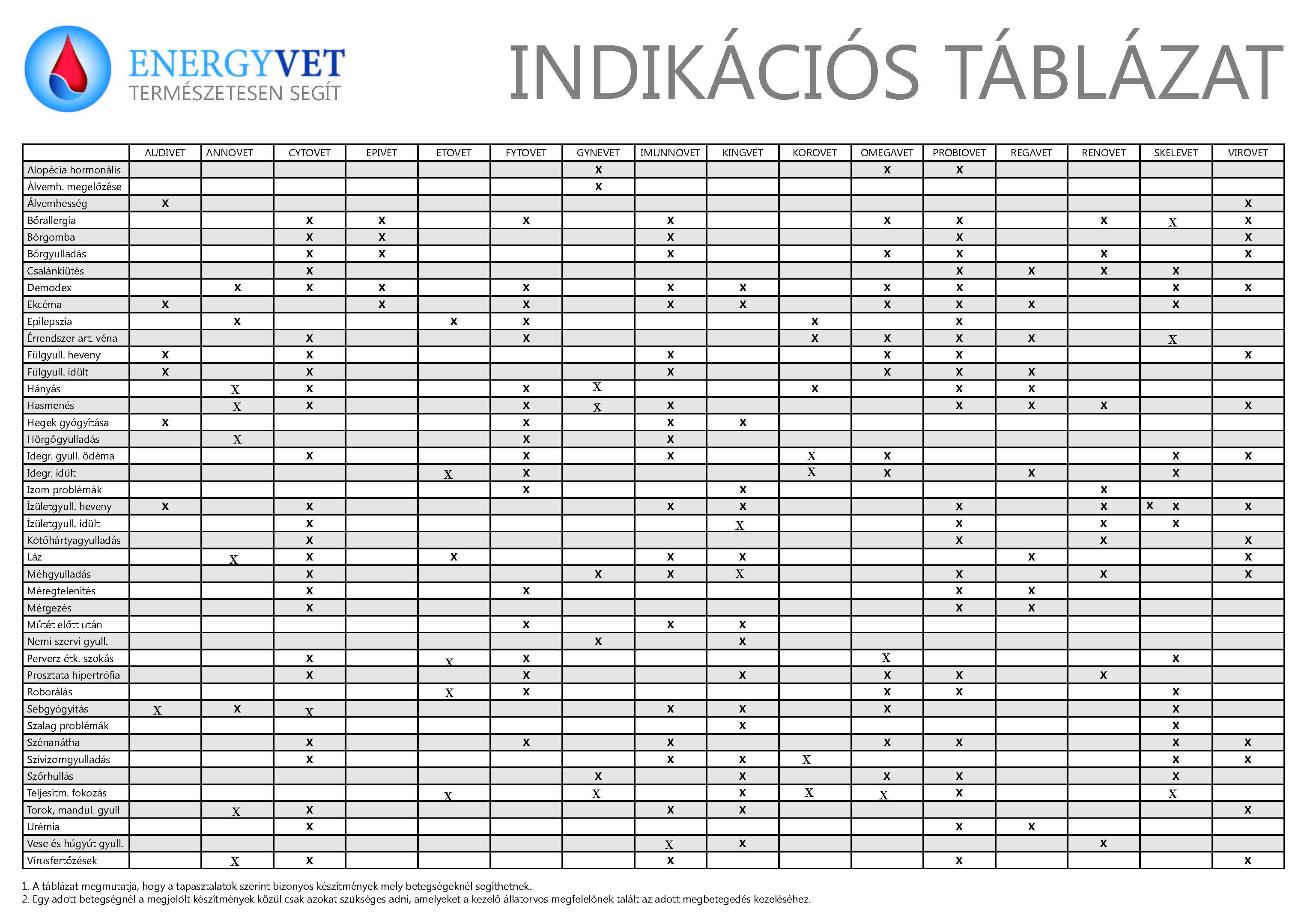 energyvet_indikacios_tablazat